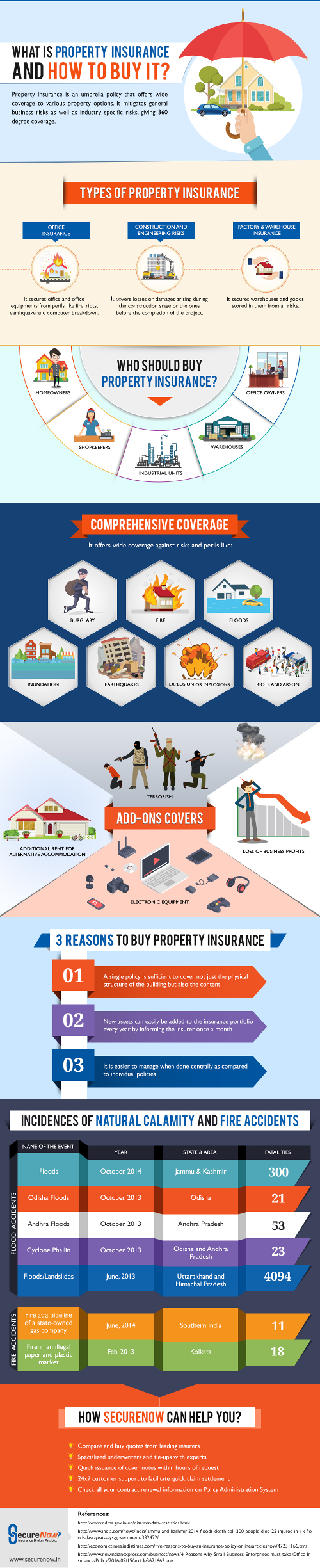 Property Insurance Infographic