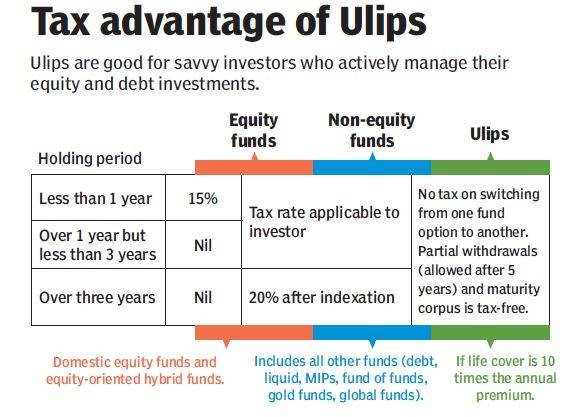 Tax Advantage of ULIPs