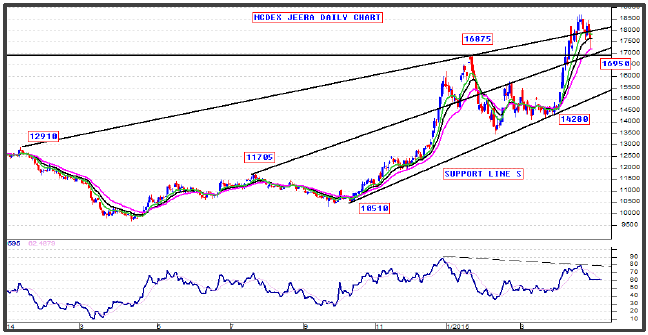 NCDEX Jeera Chart 21-May-2015
